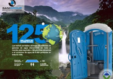El gran impacto de los baños portátiles en el mundo